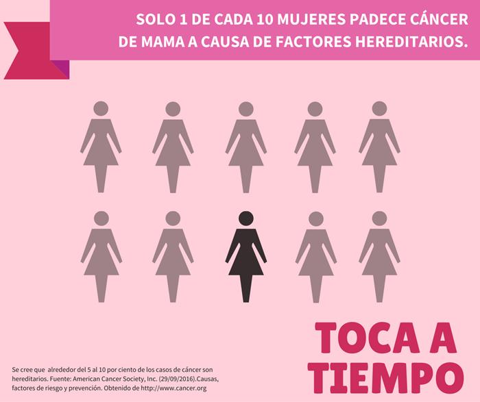 SOLO 1 DE CADA 10 MUJERES PADECE CÁNCER<br /> DE MAMA A CAUSA DE FACTORES HEREDITARIOS